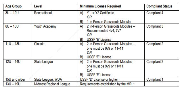 Coach License Compliance Policy